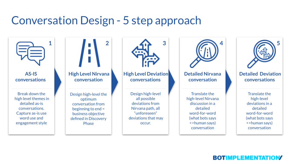 5 Steps to Conversation Design Excellence